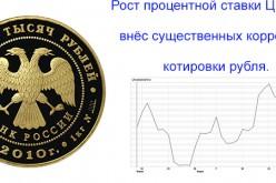 Для стабилизации рубля Центробанку РФ потребовалось повысить процентную ставку