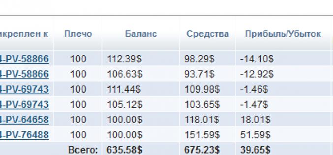 Экспериментальное инвестирование в ПАММ-Счета. — Итоги первого месяца работы