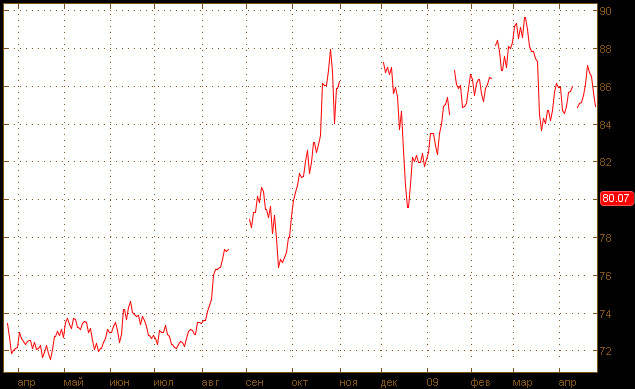 Индекс доллара 2008