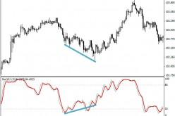 Индикаторы дивергенции как инструменты точного входа в рынок