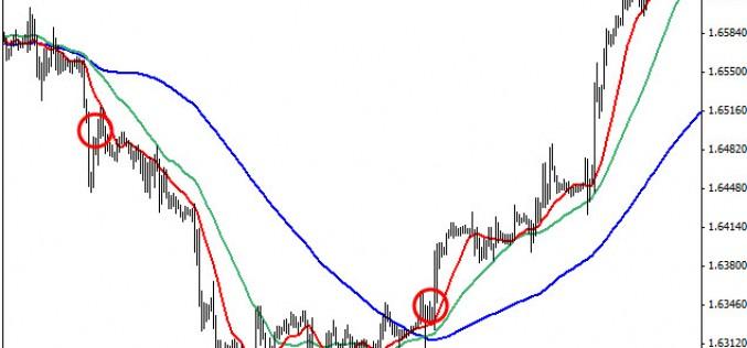 Индикаторы разворота тренда