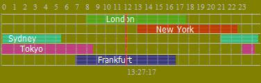 Индикатор торговых сессий Forex Market Hours