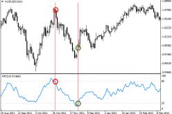 Индикатор Money Flow Index – MFI