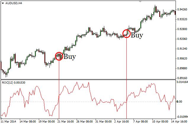 Индикатор ROC (следование за трендом)