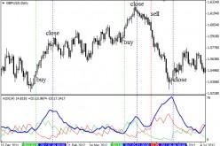 Индикатор ADX – помощник в торговле по тренду