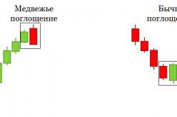 Модели поглощения на форекс