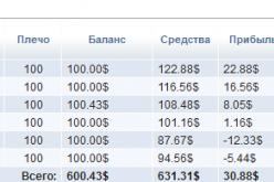 Экспериментальное инвестирование в ПАММ-Счета. — Выбор ПАММ-Управляющих
