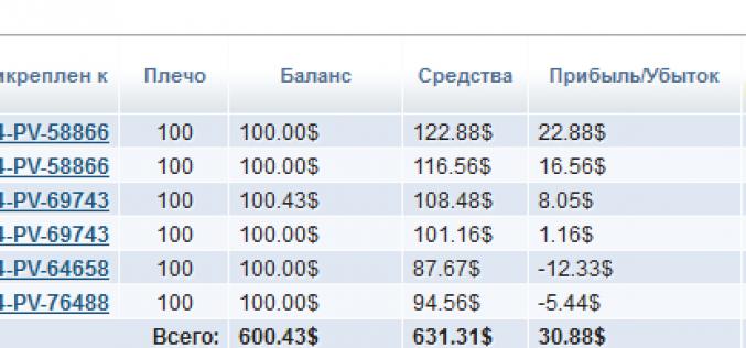 Экспериментальное инвестирование в ПАММ-Счета. — Итоги первой недели торгов
