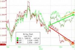 Что такое обратная корреляция валют