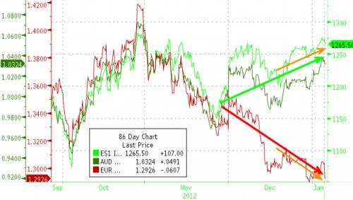 Форекс корреляция валют masterforex-v свечной анализ