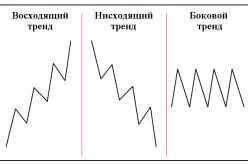 Трендовый анализ