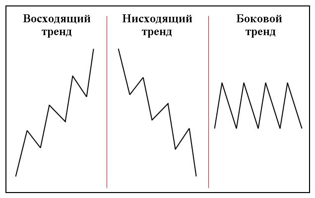 Трендовый анализ (виды трендов)