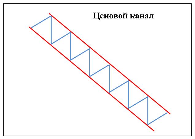 Трендовый анализ (канал)