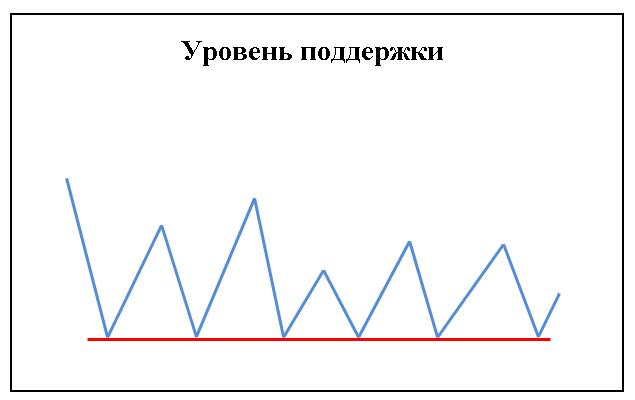 Трендовый анализ (поддержка)