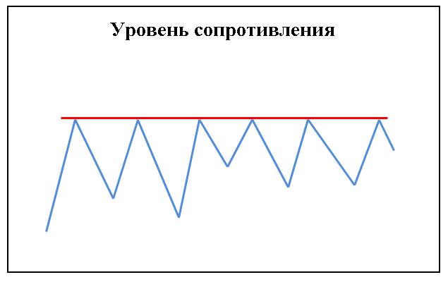 Трендовый анализ (сопротивление)