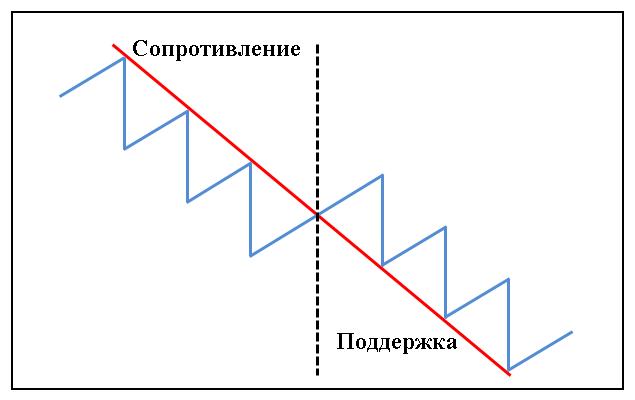 Трендовый анализ (уровни)