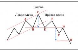 Фигуры технического анализа