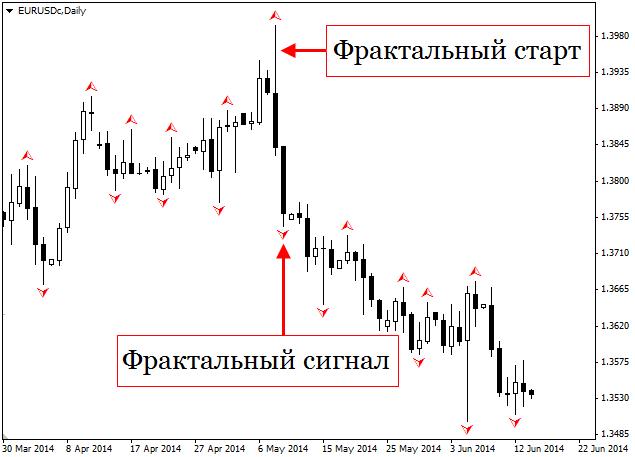 Фрактальный анализ валютного рынка форекс тренд отзывы негативные