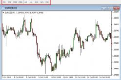 Виды графиков на рынке форекс