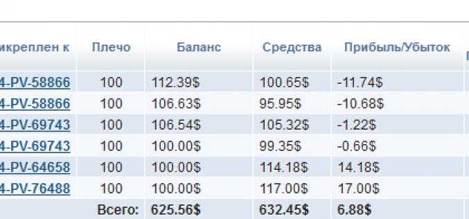 Экспериментальное инвестирование в ПАММ-Счета. — Итоги второй недели торгов
