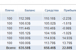 Отчёт за работу моих ПАММ-управляющих за период с 22.10.2012 по 02.11.2012