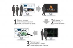 Партнерская программа от AForex