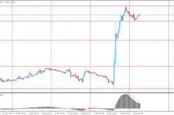 Курс евро снизился против доллара США