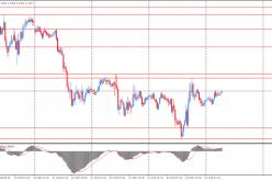 Доллар упал против евро