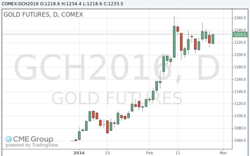 Цены на золото поднимаются