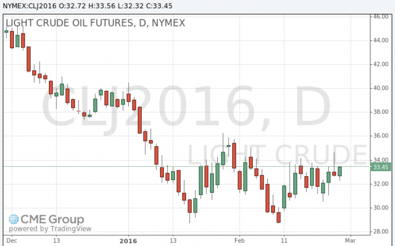 Стоимость нефти выросла в ходе сегодняшних торгов