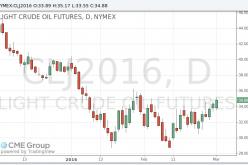 Цены на нефть WTI выросли после 2-процентного падения