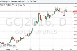 Золото умеренно подешевело сегодня, но вырастет по итогам недели