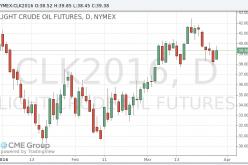 Цены на нефть продолжили свой рост после того, как запасы выросли меньше прогнозов