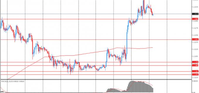 Евро немного упал