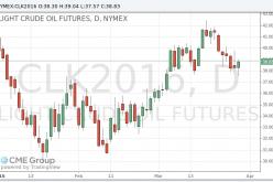 Цены на нефть выросли после длительного снижения