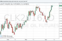 Цены на нефть WTI выросли после выхода данных о запасах