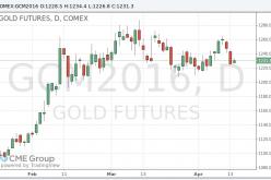 Цены на золото слегка повысились