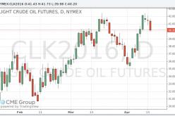 Нефть подешевела накануне встречи в Дохе