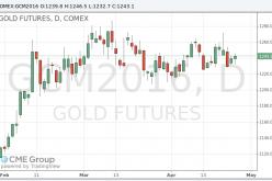 Цены на золото умеренно выросли в преддверии заседания ФРС