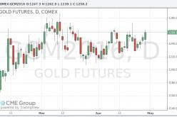 Цены на золото продолжают расти