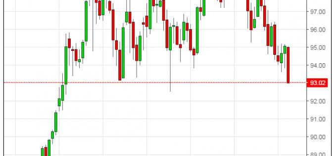 Индекс доллара упал к 93 пунктам