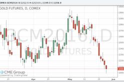Цены на золото продолжают снижение