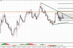 Евро/доллар склонен к снижению