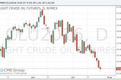 Цены на нефть демонстрируют негативную динамику