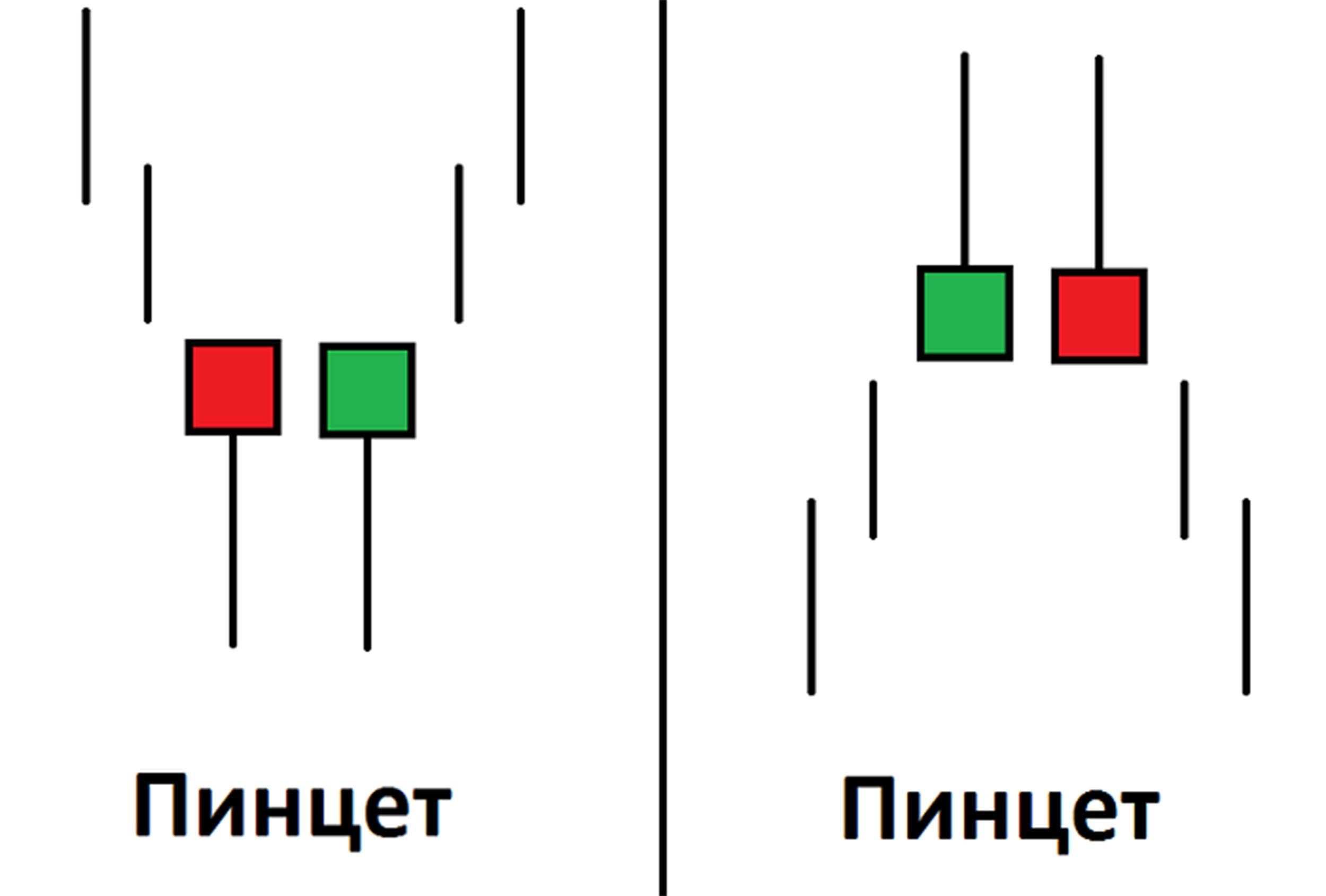 Исследование комбинационных схем