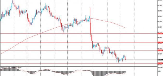 Доллар США вырос против иены