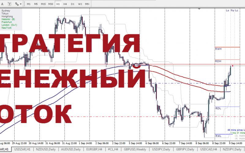 Торговая система форекс weekly daily долларовый счет instaforex