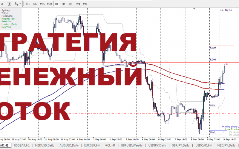 Методика 2 каналов forex рубль швейцарский франк