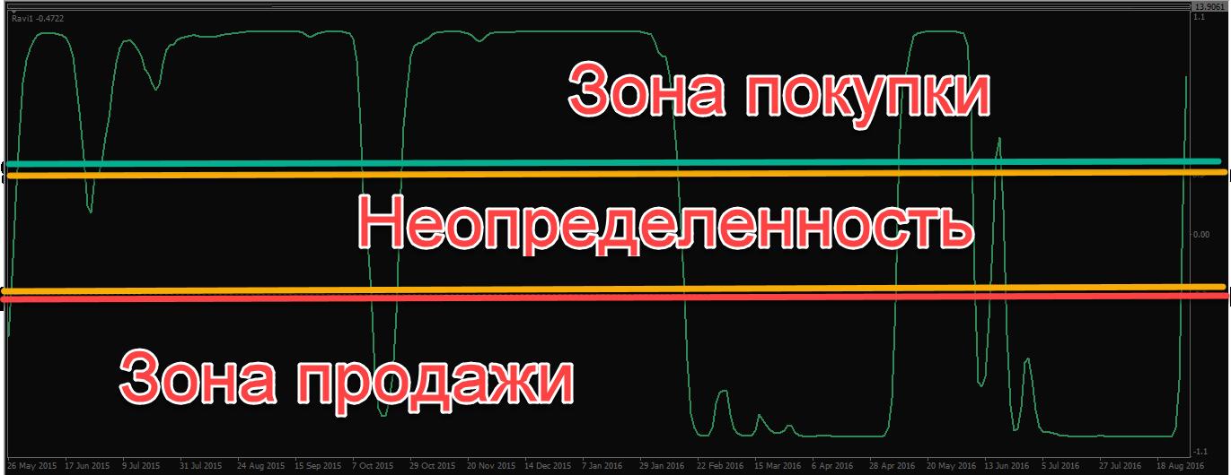 indikator-ravi-0005