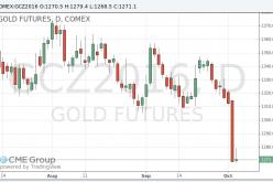 Цены на золото умеренно выросли после резкого падения